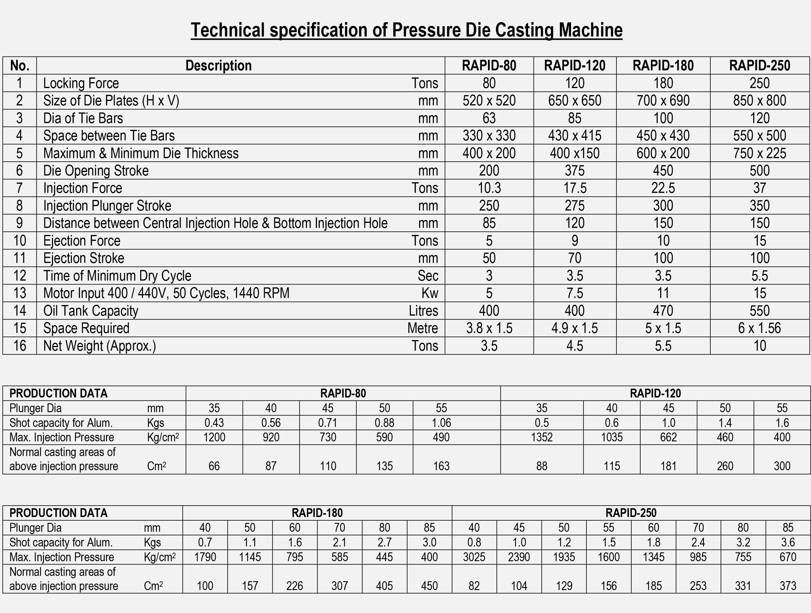 Pressure Die Casting Machine, High Pressure Die Casting