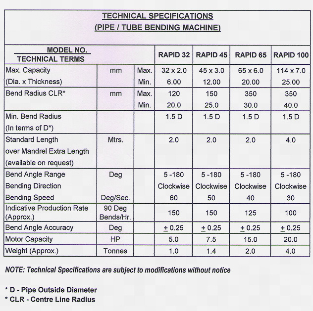 Technical Specifications for Pipe Bending Machines